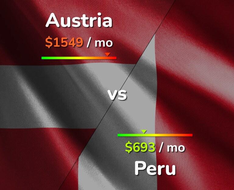 Cost of living in Austria vs Peru infographic