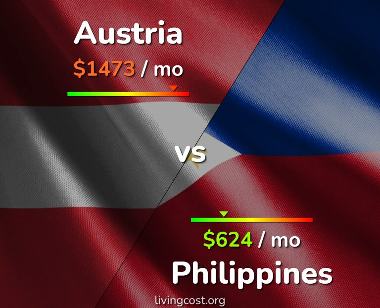 Cost of living in Austria vs Philippines infographic