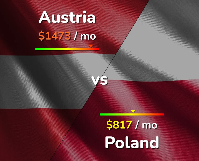Cost of living in Austria vs Poland infographic