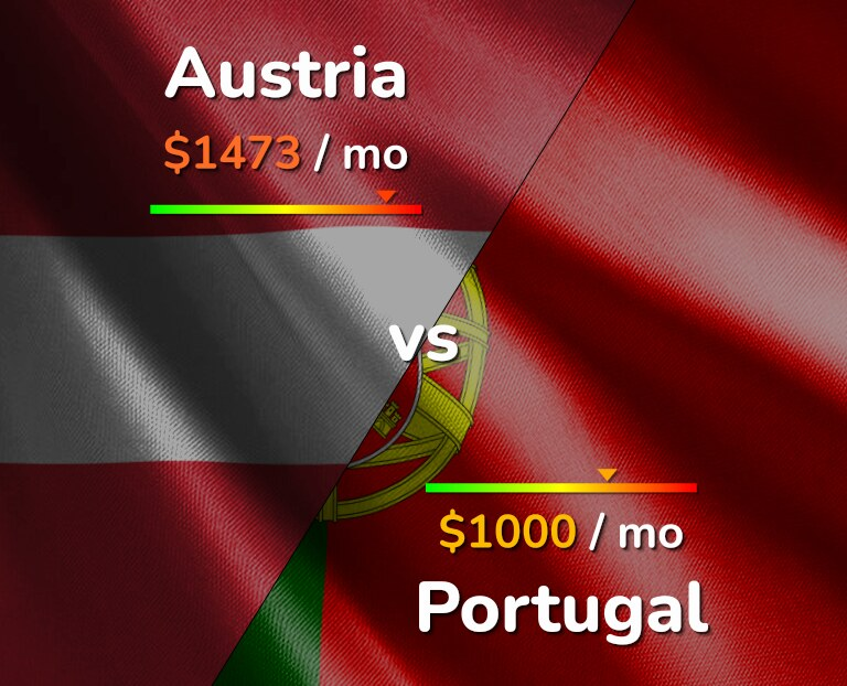 Cost of living in Austria vs Portugal infographic