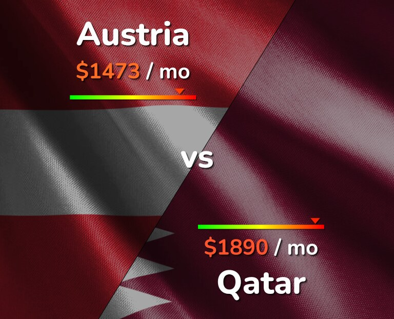 Cost of living in Austria vs Qatar infographic