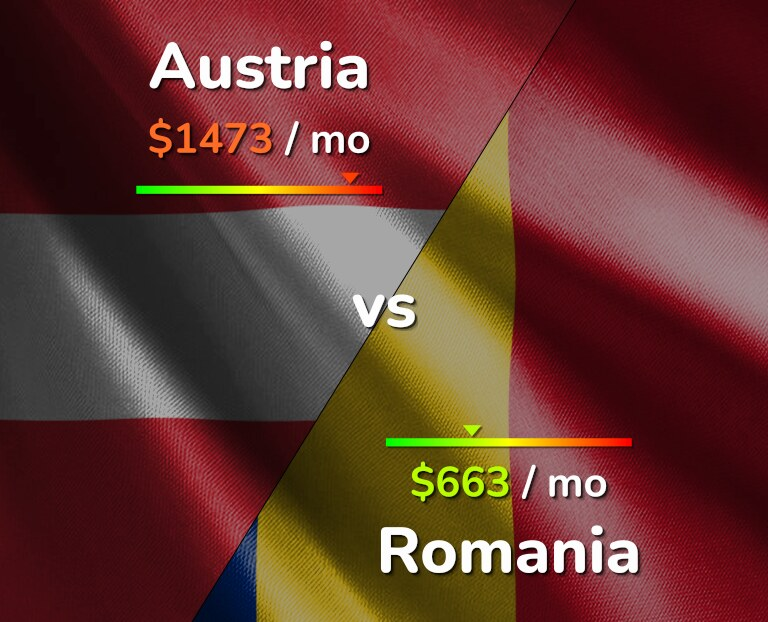 Cost of living in Austria vs Romania infographic