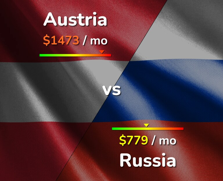 Cost of living in Austria vs Russia infographic