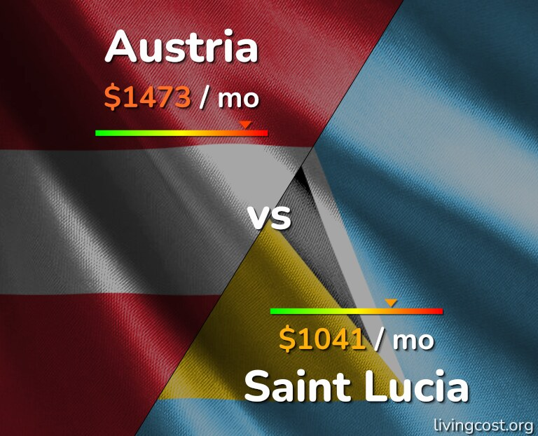 Cost of living in Austria vs Saint Lucia infographic