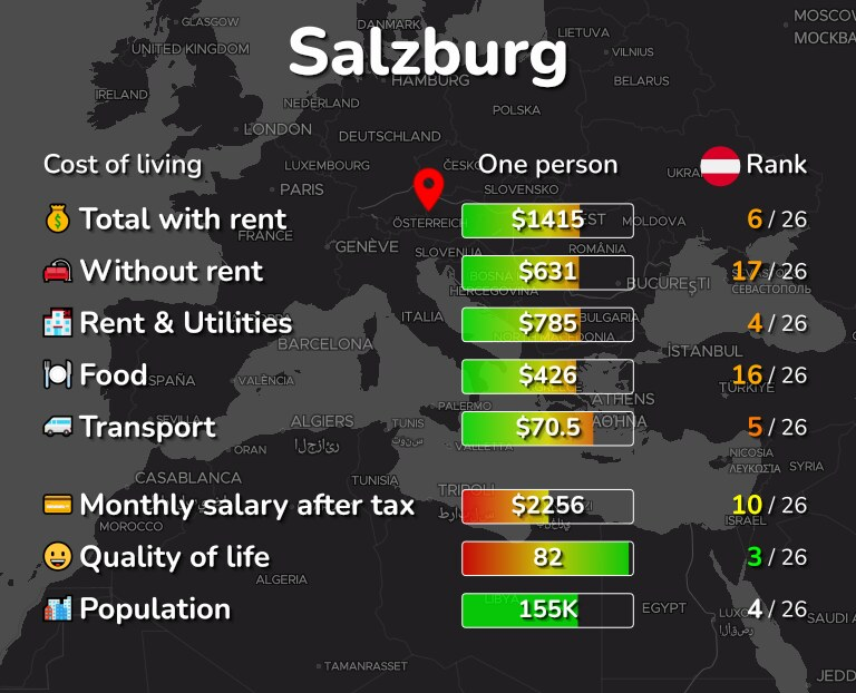 Cost of living in Salzburg infographic