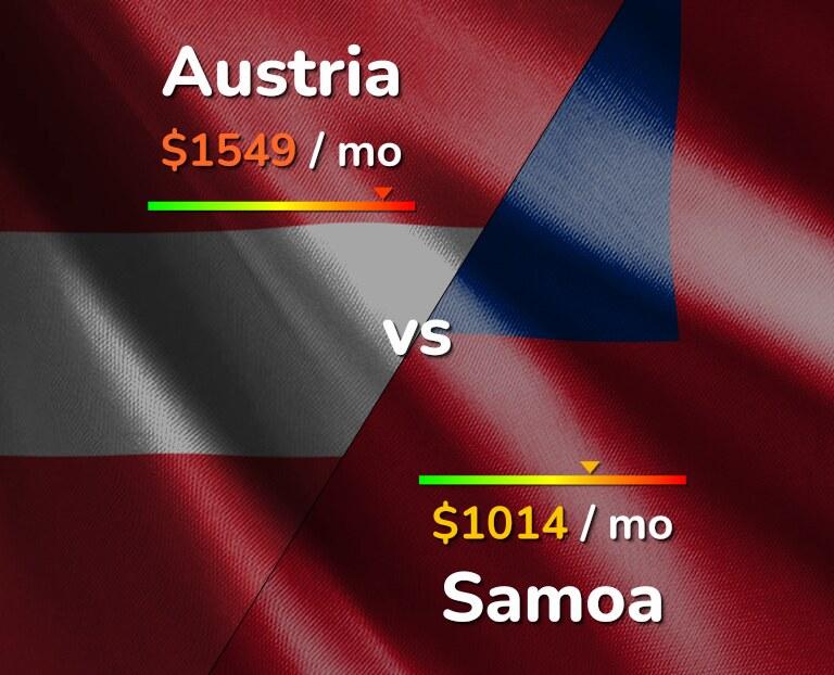 Cost of living in Austria vs Samoa infographic