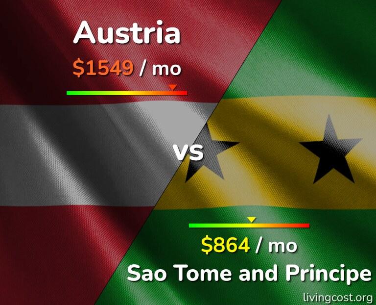 Cost of living in Austria vs Sao Tome and Principe infographic