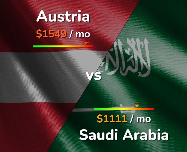 Cost of living in Austria vs Saudi Arabia infographic