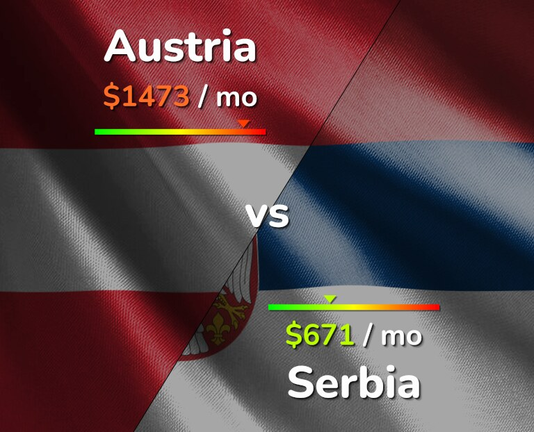 Cost of living in Austria vs Serbia infographic