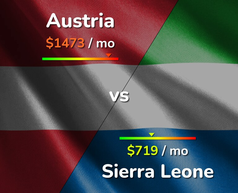 Cost of living in Austria vs Sierra Leone infographic