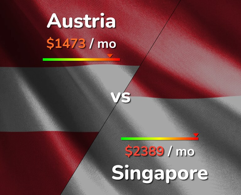 Cost of living in Austria vs Singapore infographic