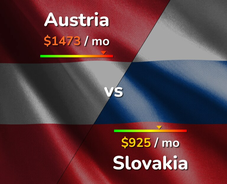 Cost of living in Austria vs Slovakia infographic