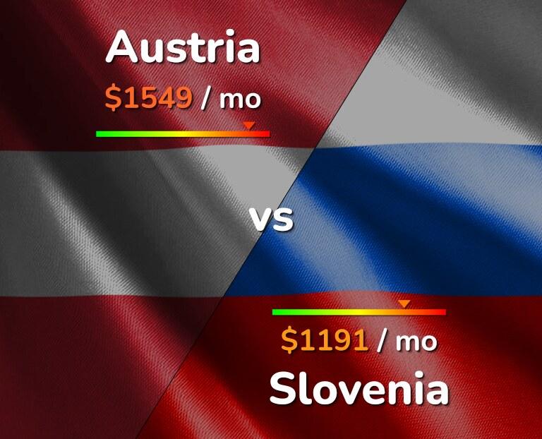 Cost of living in Austria vs Slovenia infographic