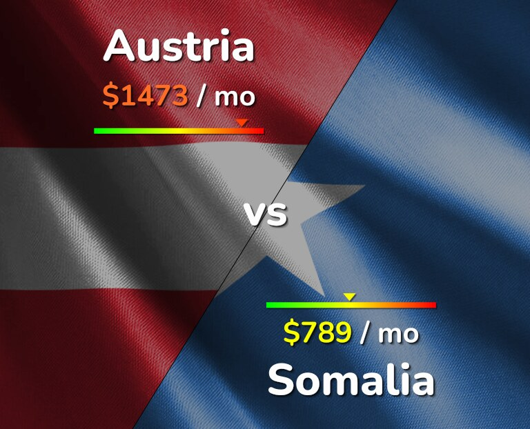 Cost of living in Austria vs Somalia infographic