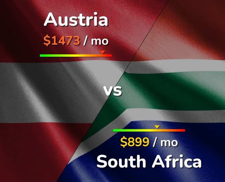Cost of living in Austria vs South Africa infographic