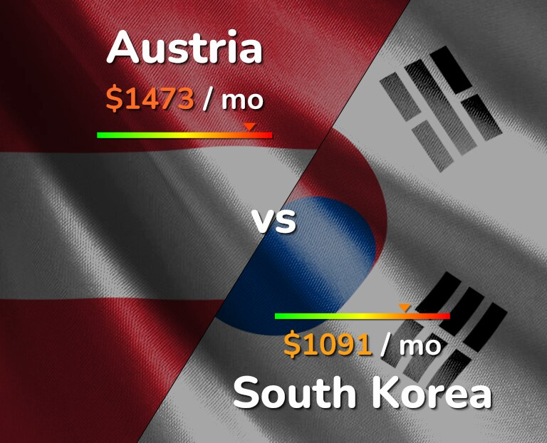 Cost of living in Austria vs South Korea infographic