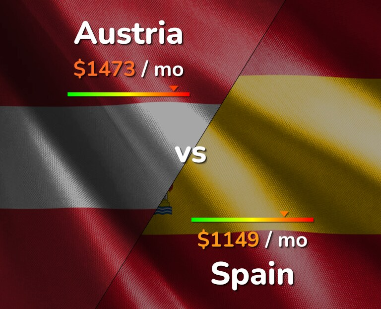 Cost of living in Austria vs Spain infographic