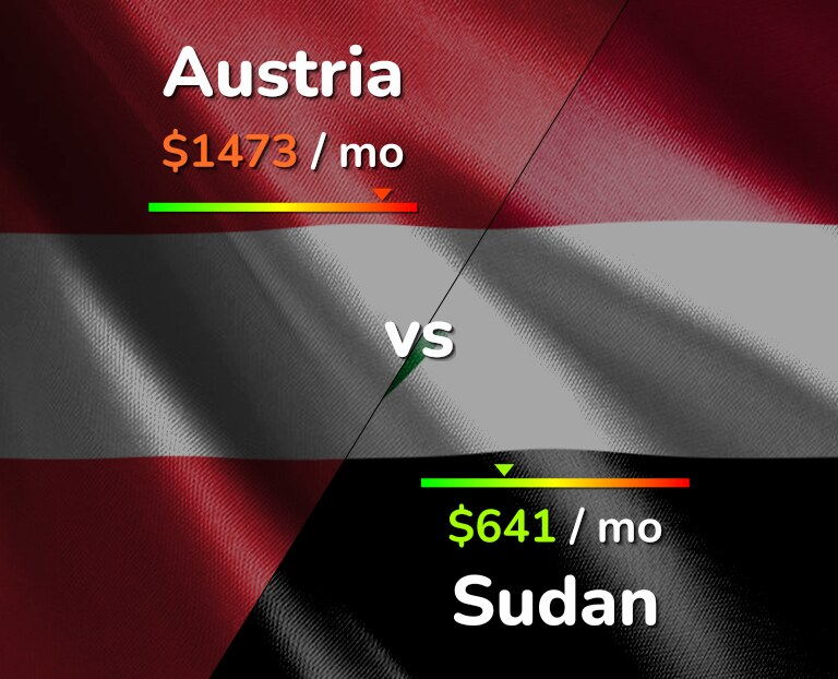 Cost of living in Austria vs Sudan infographic