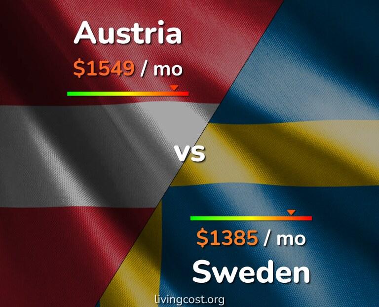 Cost of living in Austria vs Sweden infographic