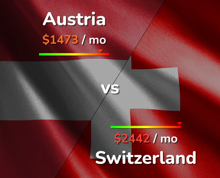 Cost of living in Austria vs Switzerland infographic