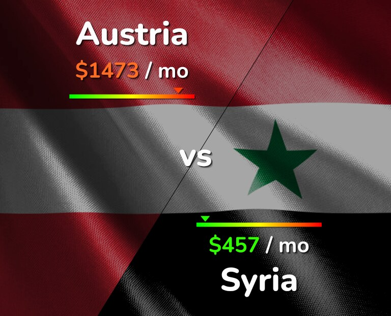 Cost of living in Austria vs Syria infographic