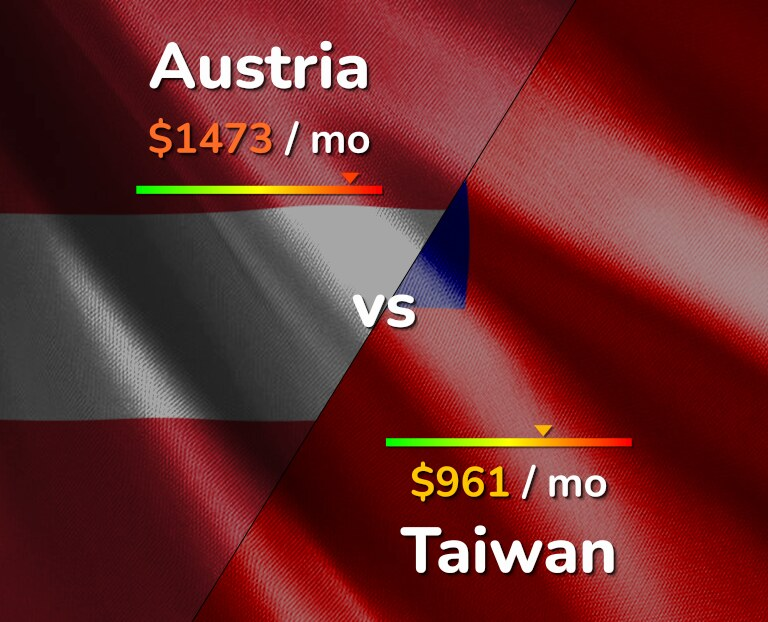 Cost of living in Austria vs Taiwan infographic