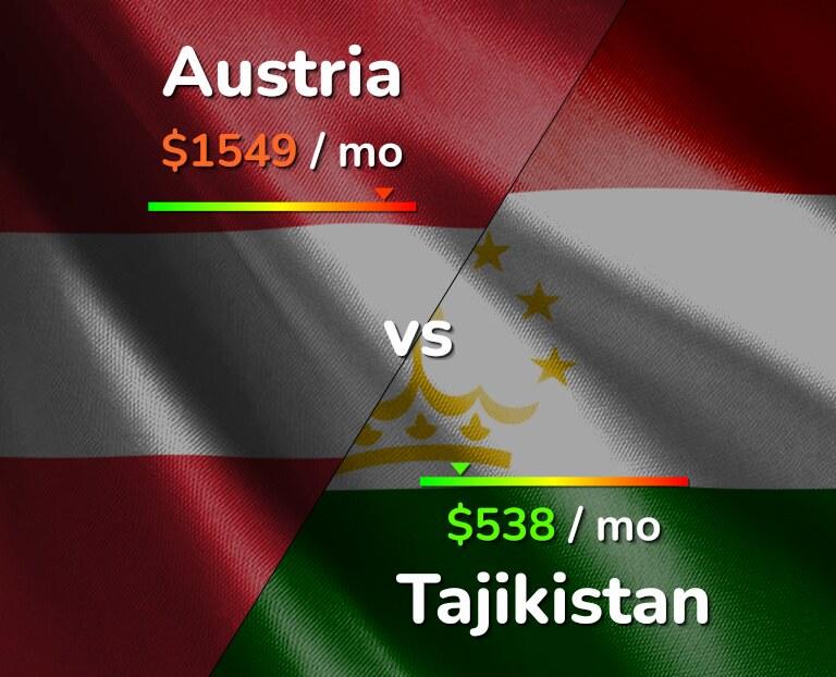 Cost of living in Austria vs Tajikistan infographic