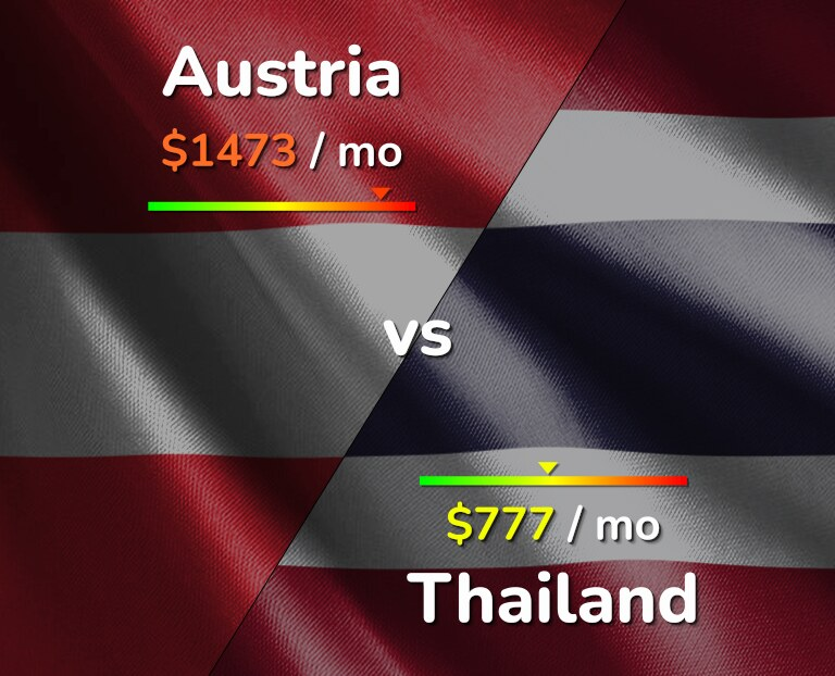 Cost of living in Austria vs Thailand infographic