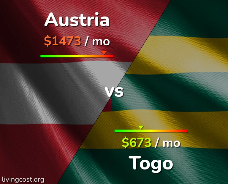 Cost of living in Austria vs Togo infographic