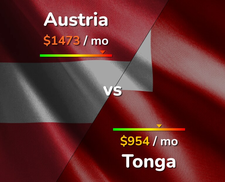 Cost of living in Austria vs Tonga infographic