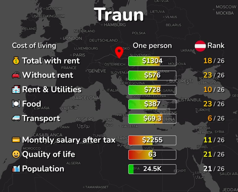 Cost of living in Traun infographic