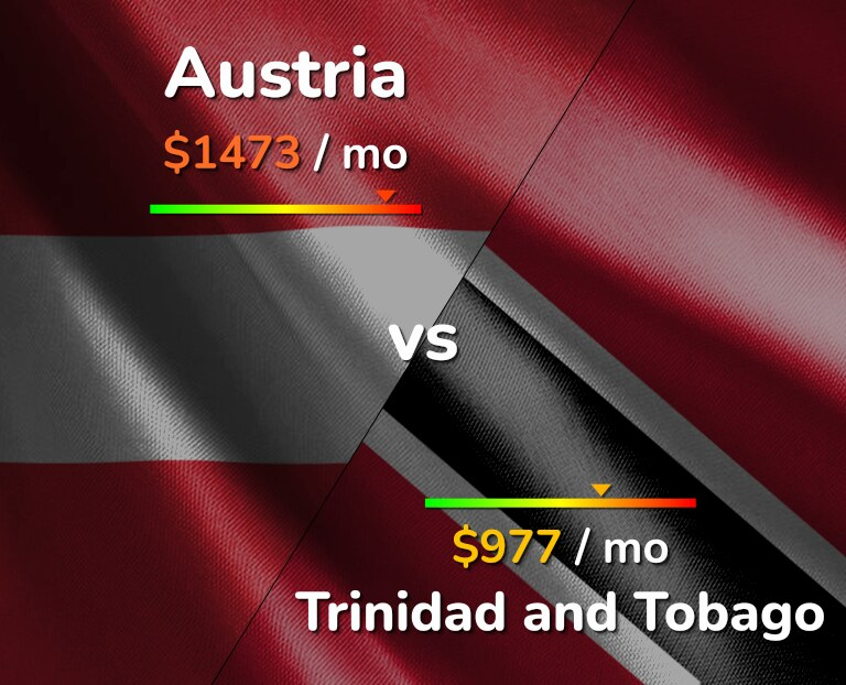Cost of living in Austria vs Trinidad and Tobago infographic