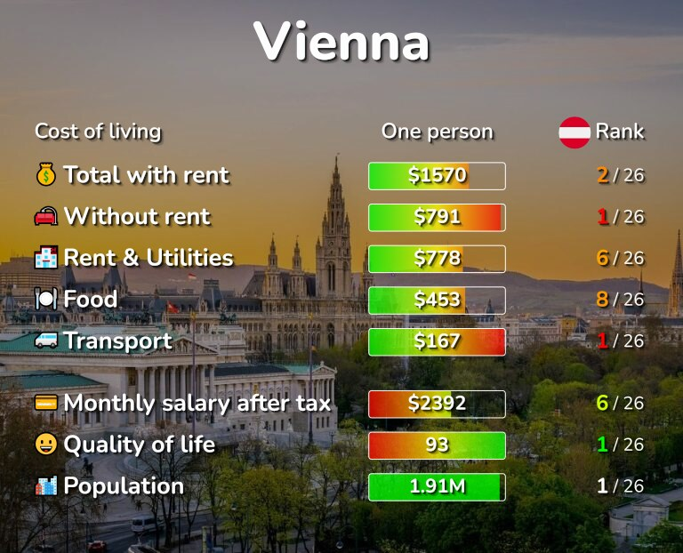 Cost of living in Vienna infographic