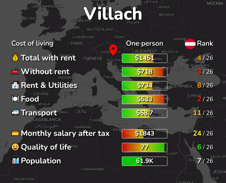 Cost of living in Villach infographic