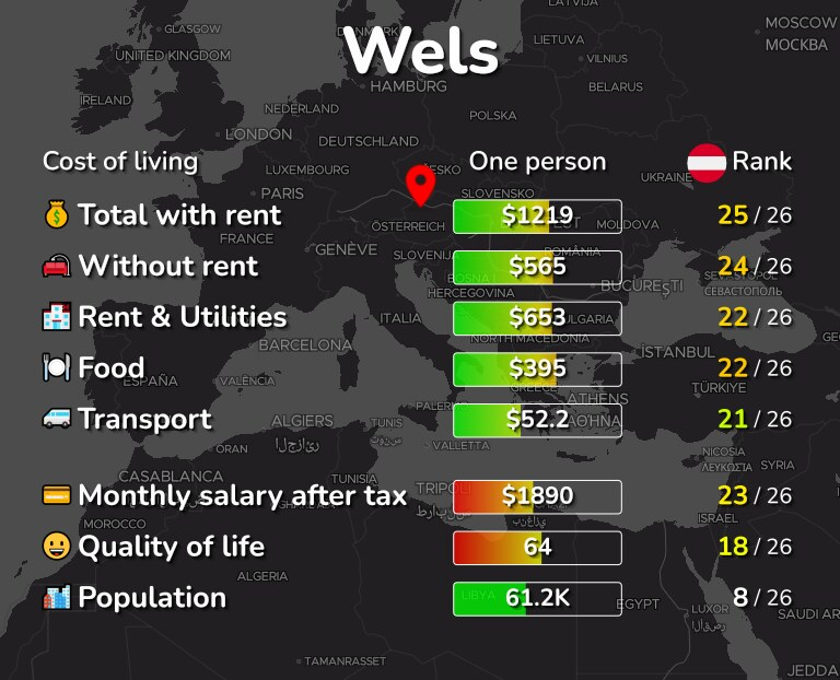 Cost of living in Wels infographic