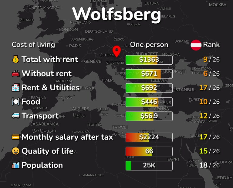 Cost of living in Wolfsberg infographic