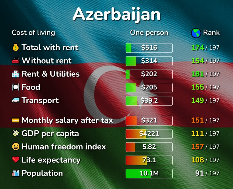 Cost of living in Azerbaijan infographic
