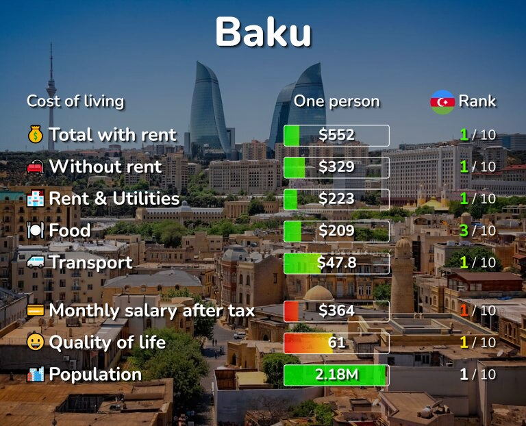 Cost of living in Baku infographic