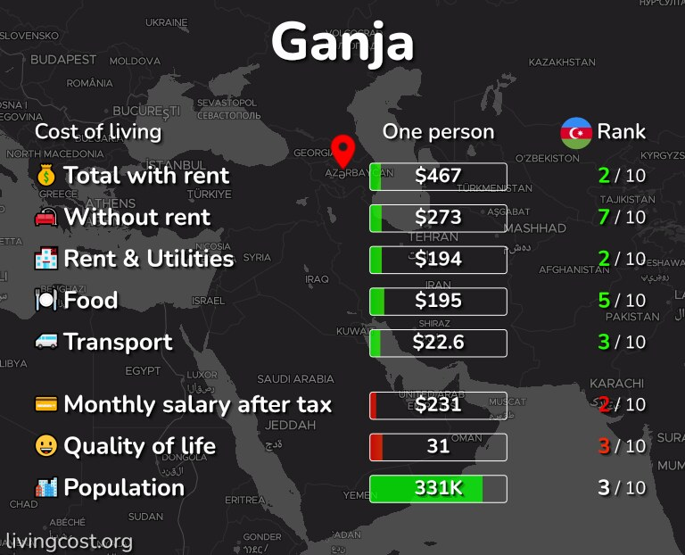 Cost of living in Ganja infographic