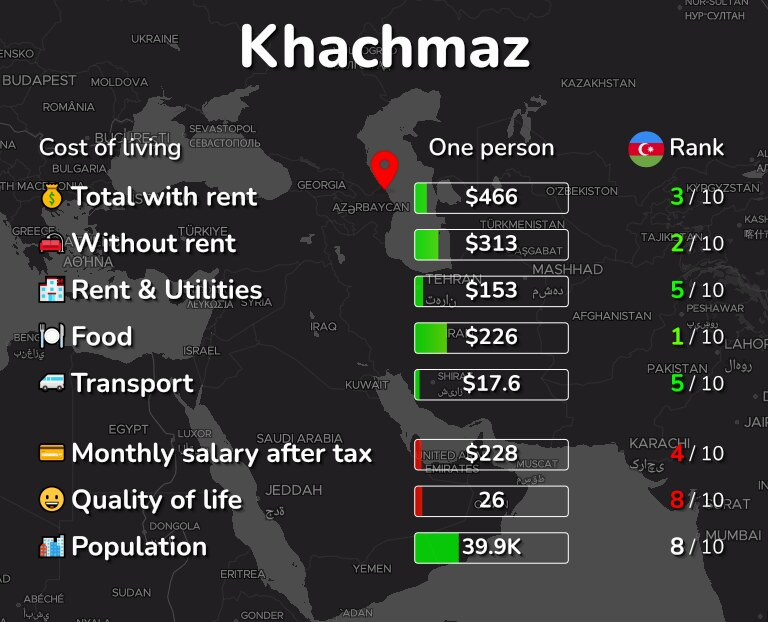 Cost of living in Khachmaz infographic