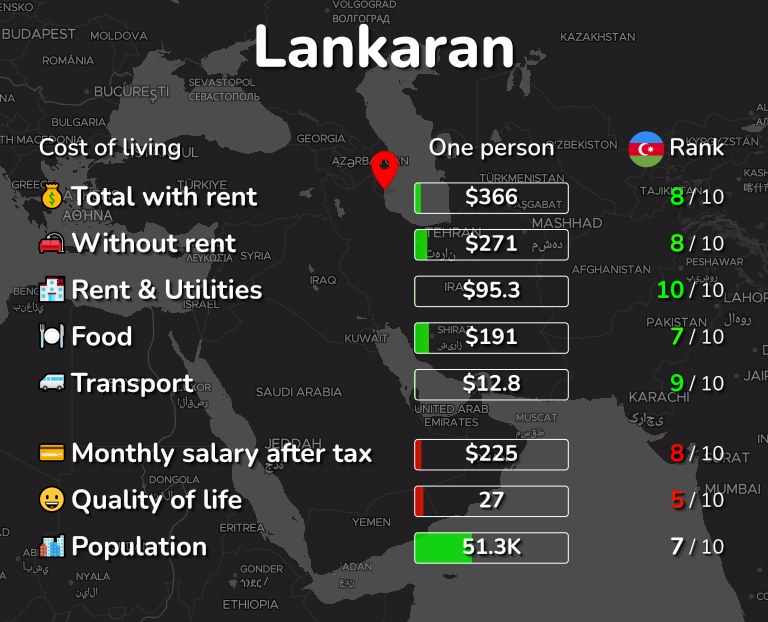 Cost of living in Lankaran infographic