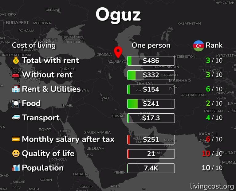 Cost of living in Oguz infographic