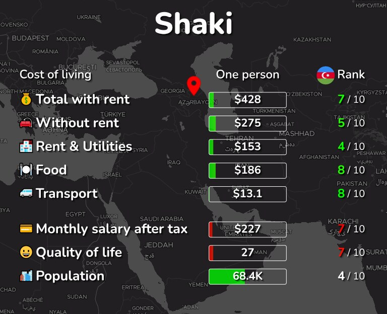 Cost of living in Shaki infographic