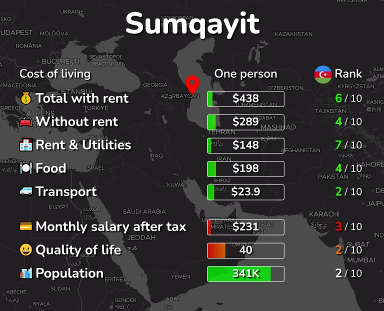 Cost of living in Sumqayit infographic
