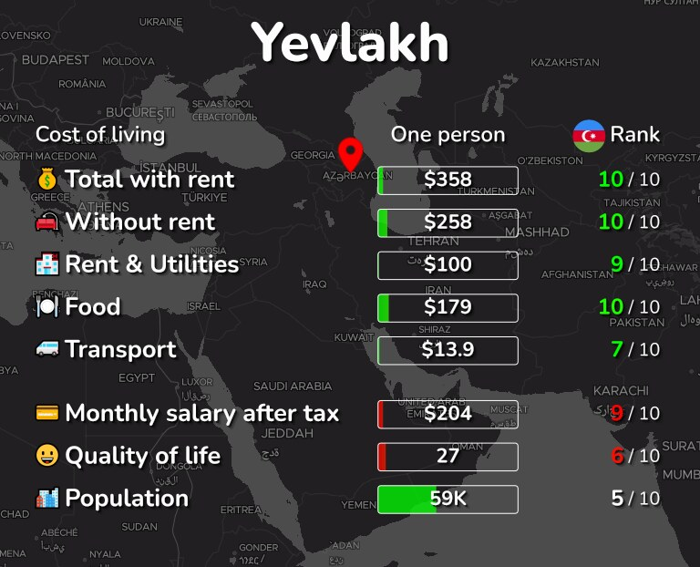 Cost of living in Yevlakh infographic