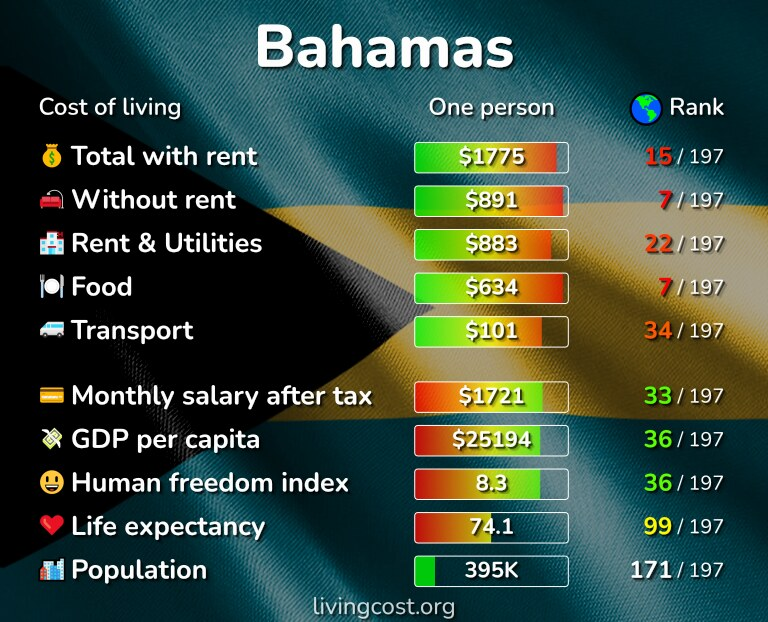 Cost of living in the Bahamas infographic