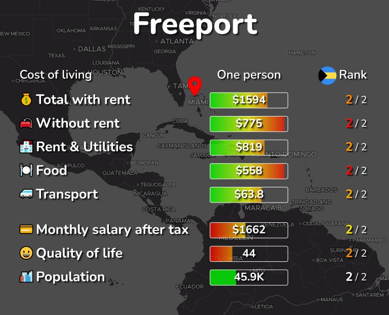 Cost of living in Freeport infographic