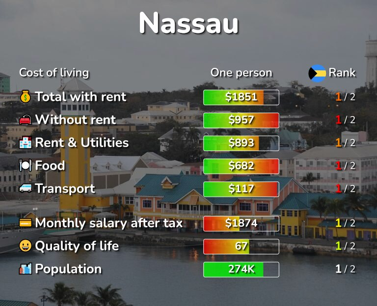 Cost of living in Nassau infographic