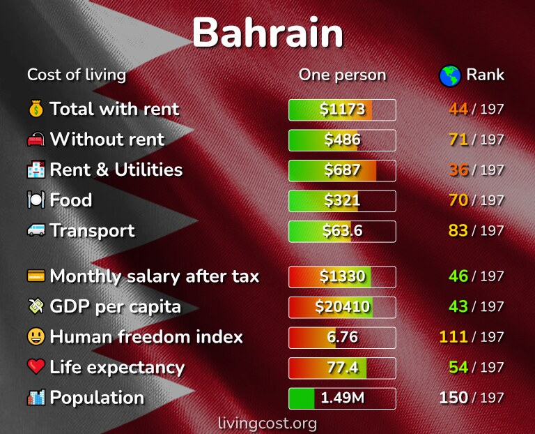 Cost of living in Bahrain infographic