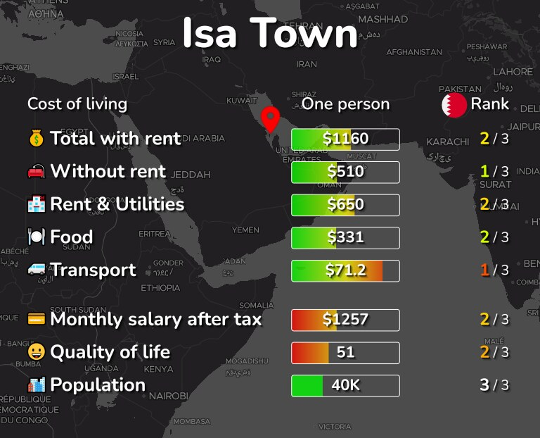 Cost of living in Isa Town infographic